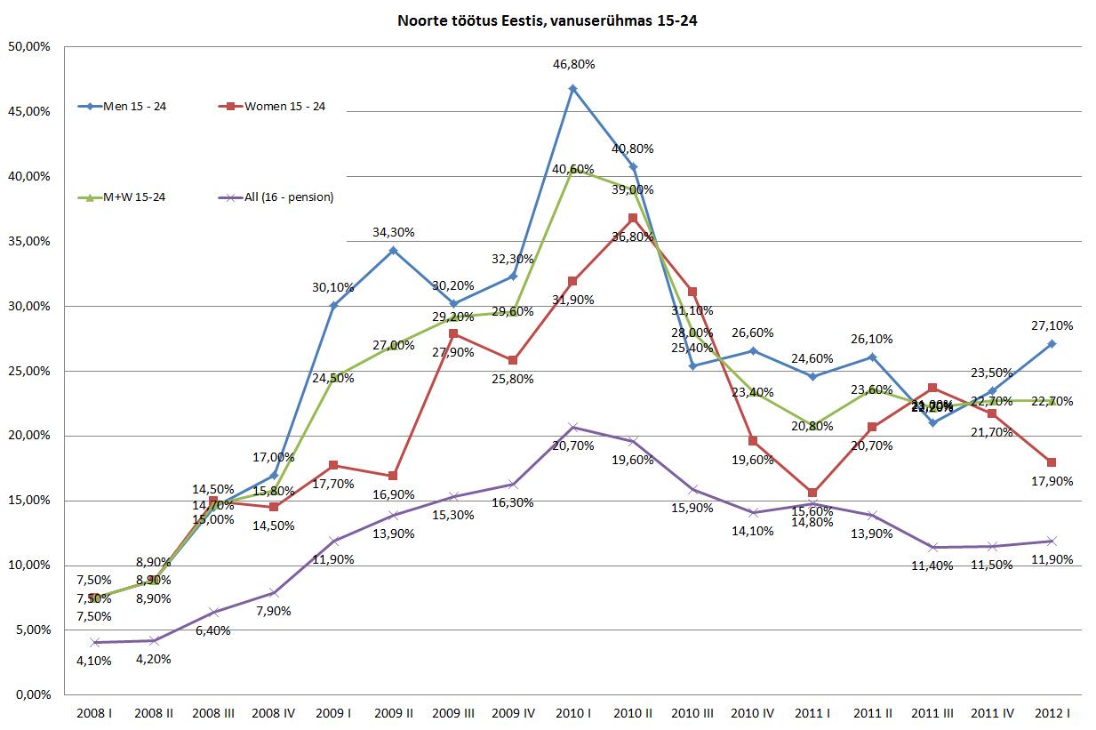 Noorte tööhõive ja töötavate noorte arv – 2012 I kvartal