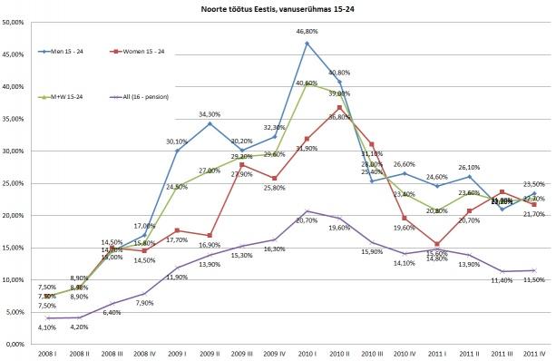 Noorte tööpuudus Eestis, 2011 IV kvartal suuremate muutusteta…