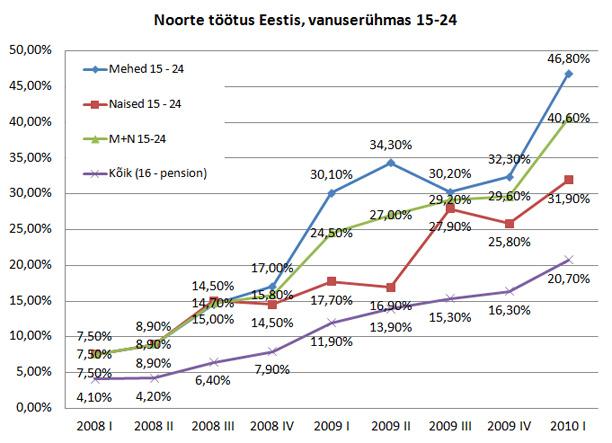 Noorte töötus Eestis… suu kukkus lahti praegu!