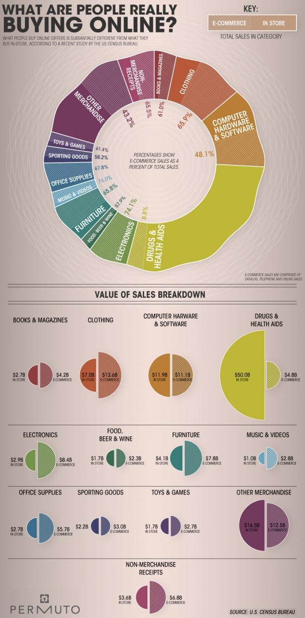Mida inimesed tegelikult veebist ostavad?