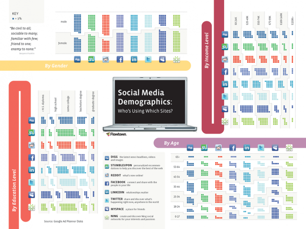 Sotsiaalmeedia demograafia…