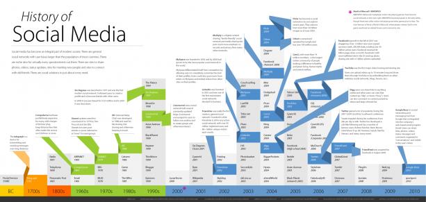Sotsiaalmeedia ajalugu, kirjakandjast tänaseni